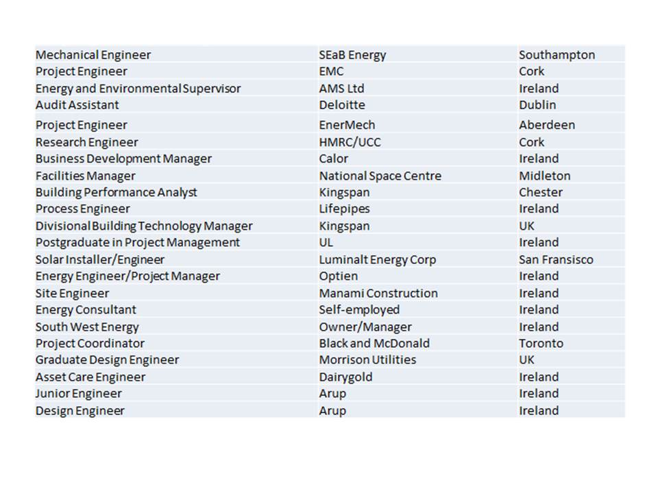 Cit Cork Institute Of Technology Graduate Careers In Sustainable